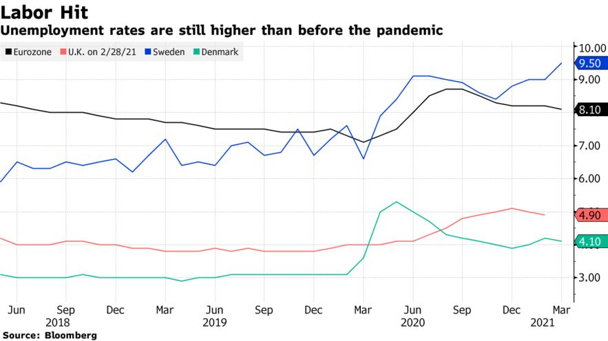 Unemployment rates are still higher than before the pandemic