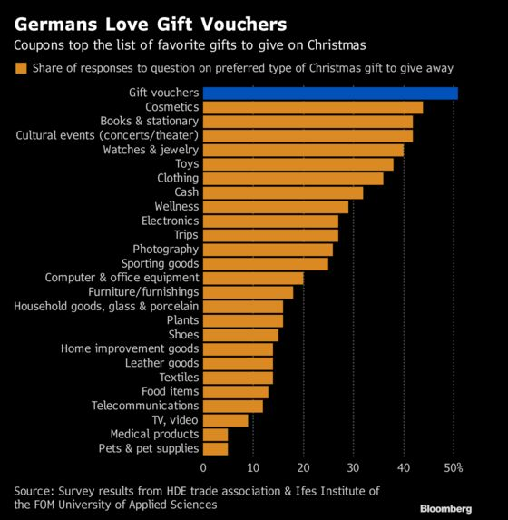 Germans' Love of Gift Vouchers Is Taking a Toll on Retail Sales