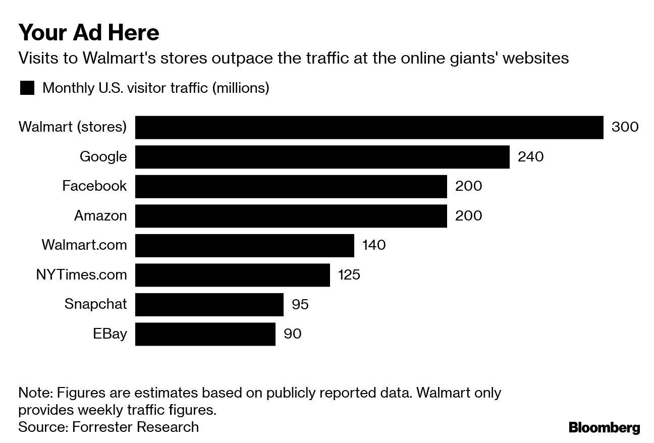 Amazon Has a Big Advertising Business  Walmart Wants One Too