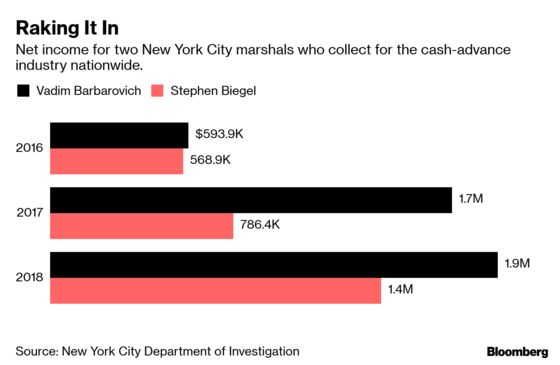 New York Officials Are Still Reaping Millions From Predatory Lenders