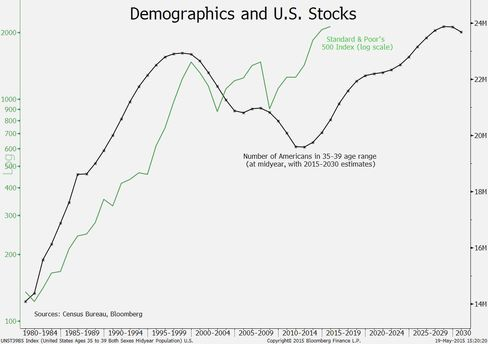 Demographics and U.S. stocks