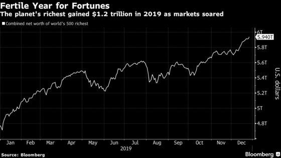 Bizarre Fortunes Flourish as World's Richest Gain $1.2 Trillion
