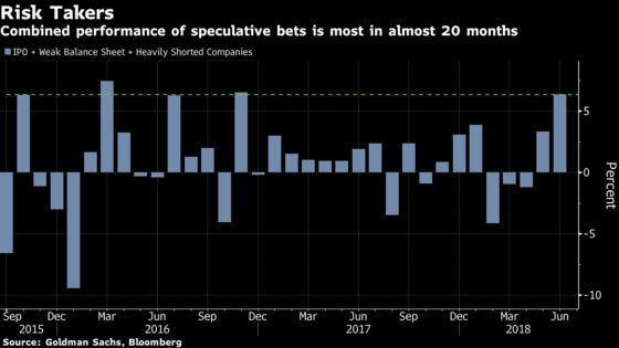 Speculative Fervor Builds at Fringe of a Quiet Week for S&P 500