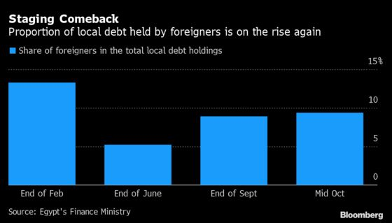 Egypt Debt Attracts More Foreigners as Holdings Double Since May