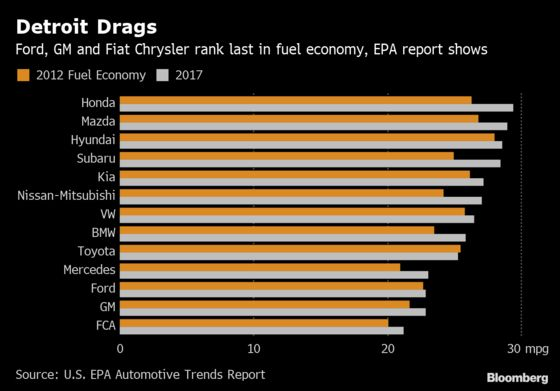 As Cars Reach Another Mileage Record, EPA Warns About Costs