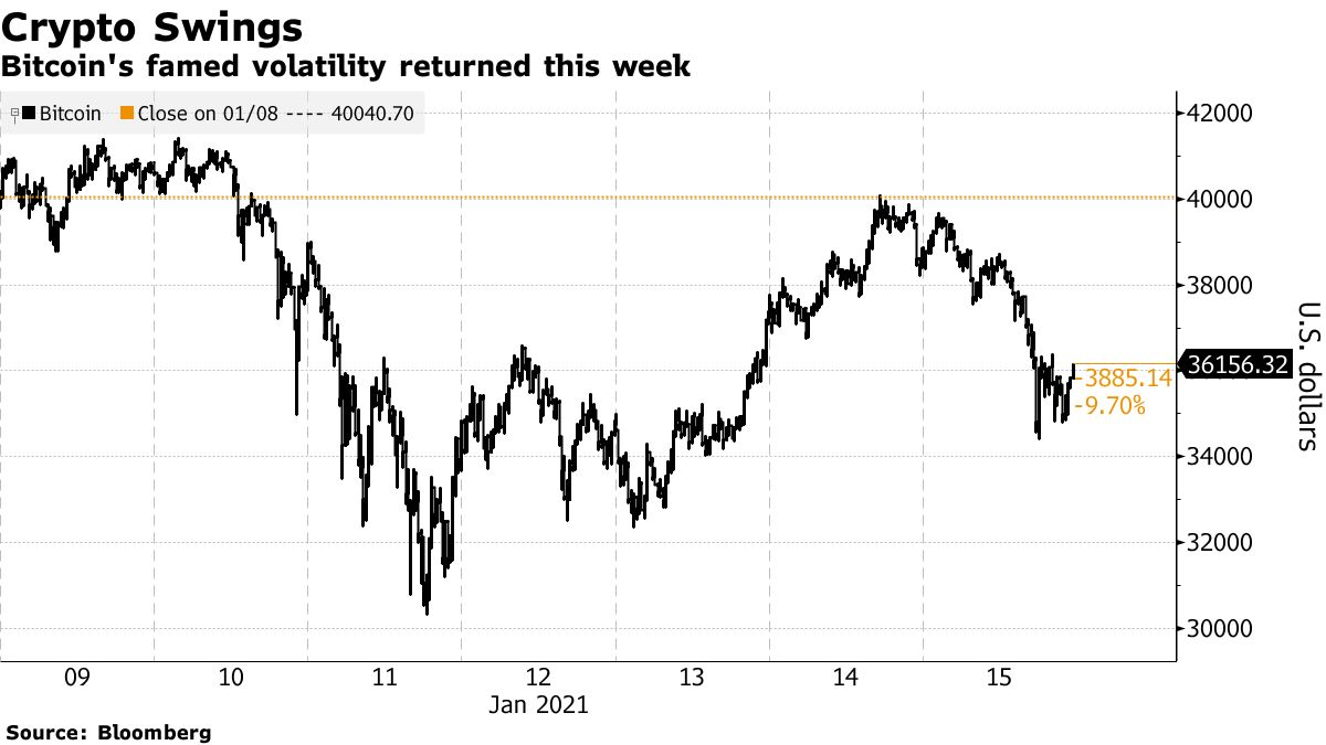 Bitcoin's famed volatility returned this week