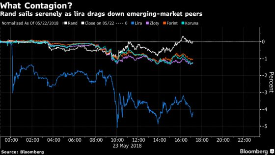 Rand Evades Turkey Contagion as Emerging-Market Peers Struggle