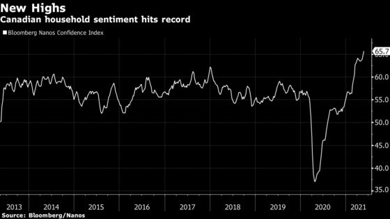 Canadian Consumer Confidence Climbs to Fresh Record on Reopening Plans