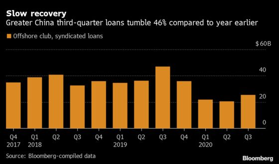 Greater China Offshore Loan Volumes Show Signs of Recovery