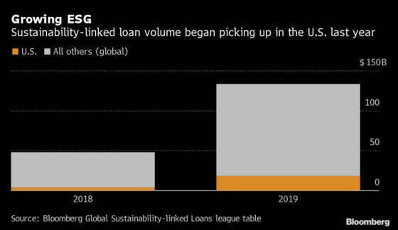 Neuberger Berman First U.S. Asset Manager to Ink ESG-Linked Loan