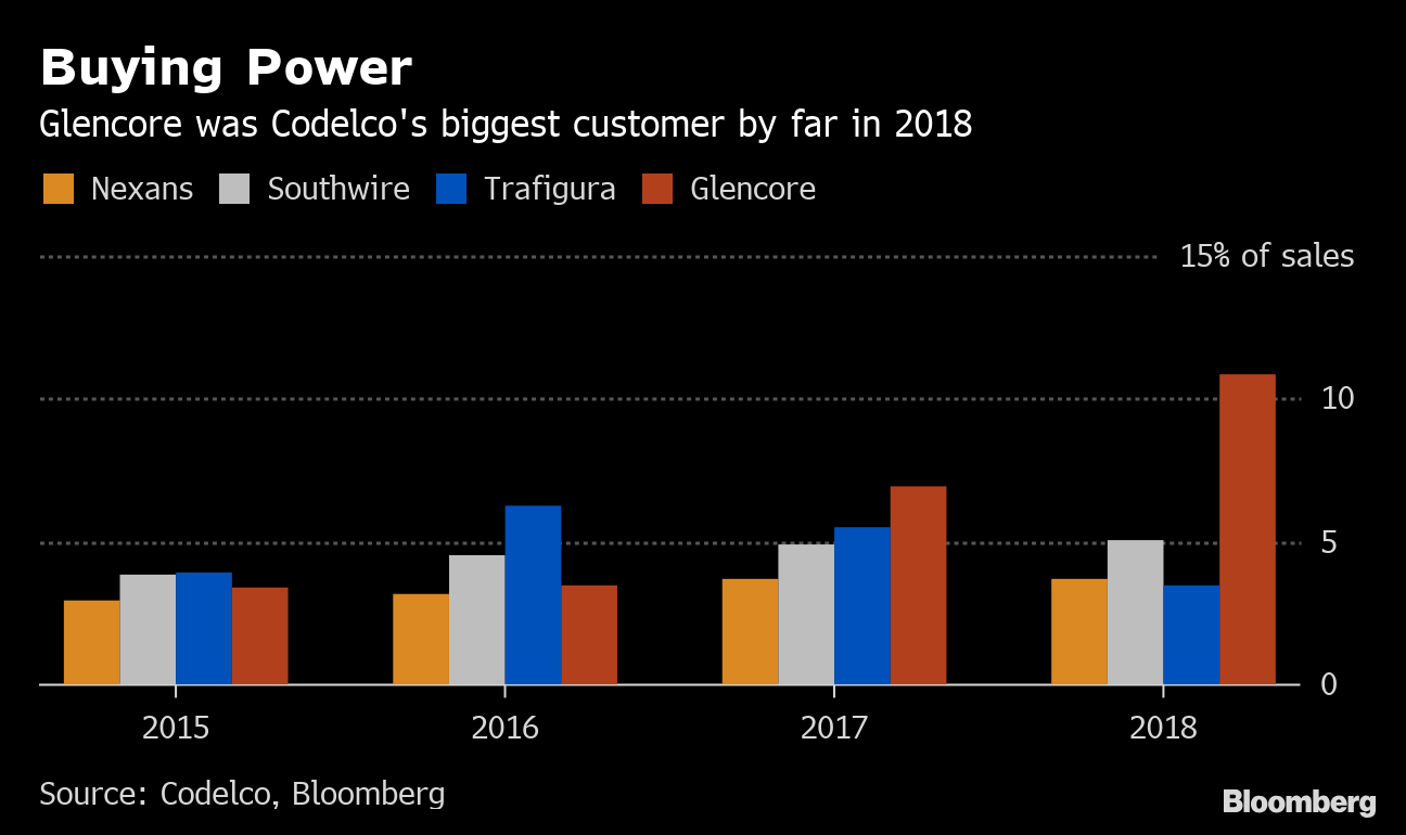 Copper Trader Glencore is Top Customer of No  1 Miner Codelco
