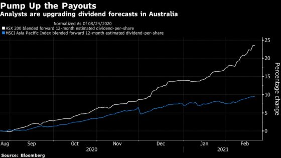 Dividend 'Supercycle' May Kick Off for Australia's Biggest Firms