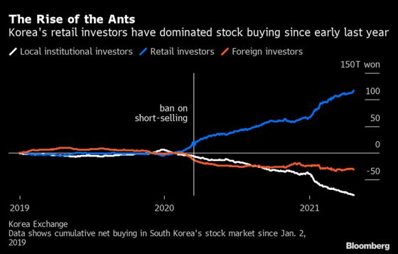 World's Longest Short-Selling Ban Coming to an End in Korea
