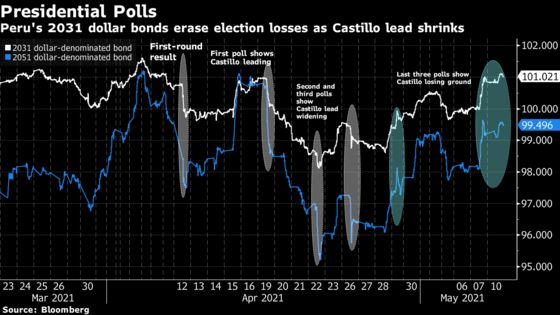 Peru Bonds Erase Post-Election Crash as Lead Shrinks for Leftist