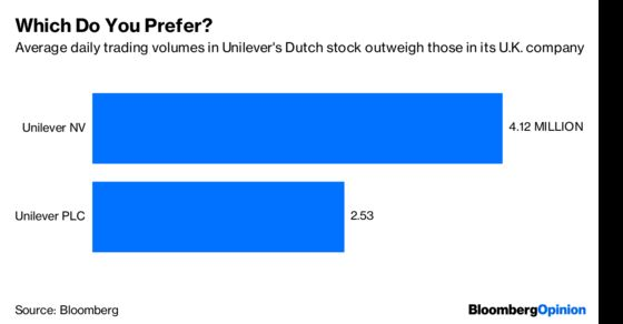 Unilever Dutch Row Misses the Danger of Pricey M&A