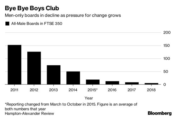 All-Male Boards at Top U.K. Firms Come Closer to Extinction