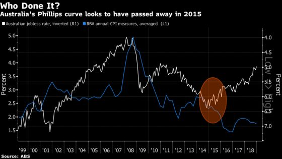 Mysterious Demise of the Phillips Curve Is Weirdest in Australia