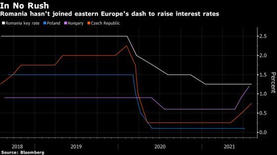 Romania Holds EU's Highest Key Rate as CPI Pressure Builds