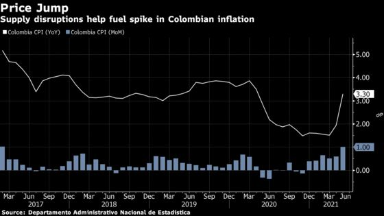 Colombia Inflation Jumps Most Since 1998 as Unrest Hits Supplies