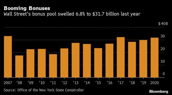 Wall Street Bonuses Rose 10% in 2020, N.Y. Comptroller Says