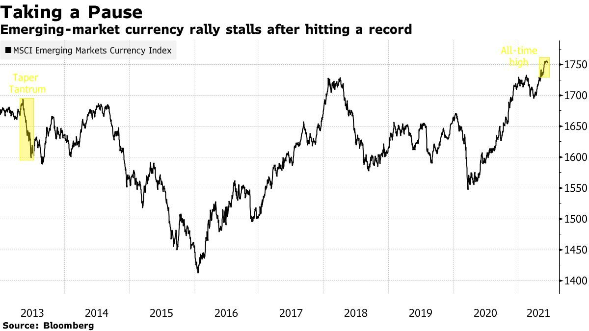 Record Run in Emerging-Market Currencies Is Now Stirring Worry