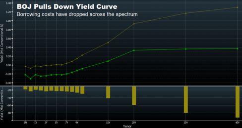 curva de rendimiento al 27 de abril, en comparación con el lugar donde estaba el día anterior Banco de Japón dio a conocer tasa negativa.