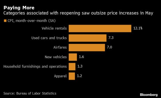 Consumer Prices in U.S. Top Forecast, Stoking Inflation Concern