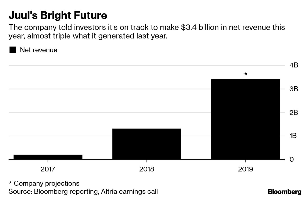 Juul Expects Skyrocketing Sales of $3 4 Billion, Despite