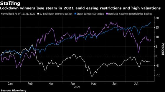 Stocks Loved in the Pandemic Now Get the Wrath of Profit Misses