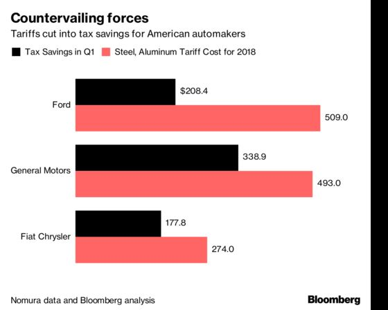 Automakers Saved on Tax Cuts. Here's How Much Could Be Wiped Out by Tariffs