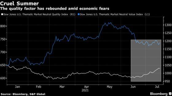 Defensive Quant Trades Are Headed for Best Month Since Covid Hit