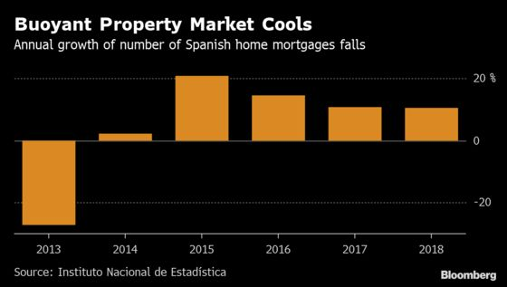 Spain's Vibrant Home Market Shows Signs of Cooling in Loans