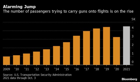 Americans Are Trying to Carry Guns on Planes in Record Numbers