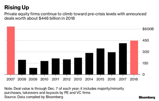 Blackstone Scores Biggest Buyout as Firms Spend Most Since 2007