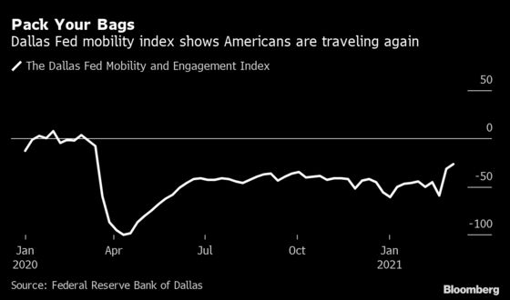 Americans Signal They'll Spend Stimulus on Travel, Not GameStop