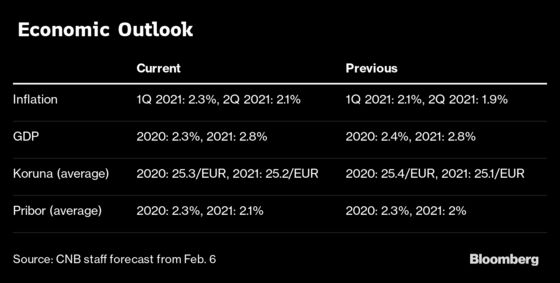 World Gets First Rate Hike of 2020 With Surprise Czech Move