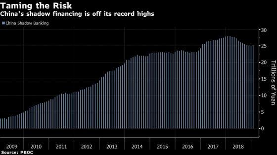China Scrutinizes $43 Billion Pawn-Shop Lending Boom