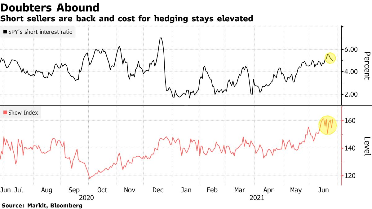 Short sellers are back and cost for hedging stays elevated