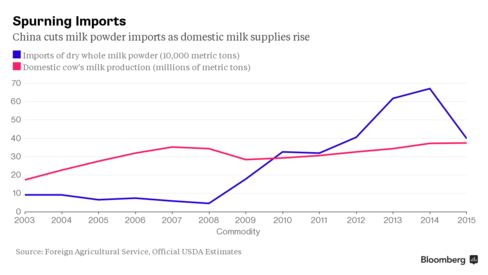 China Loses Appetite for Imported Milk Powder