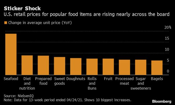 Just About Everything Costs More at American Grocery Stores