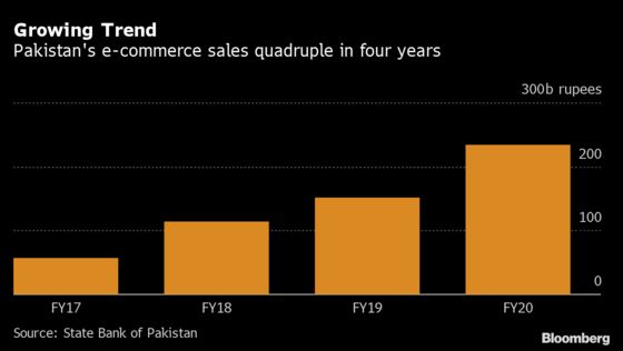 Unilever's Pakistan Delivery Partner Plans IPO to Expand Network