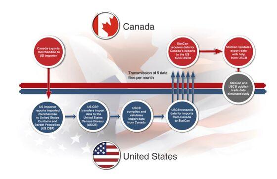 Canada Postpones Trade Data Indefinitely on U.S. Shutdown