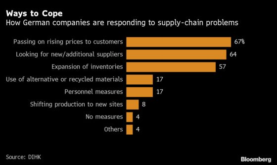 Charting the Global Economy: Snarled Supply Chains, Weaker Data