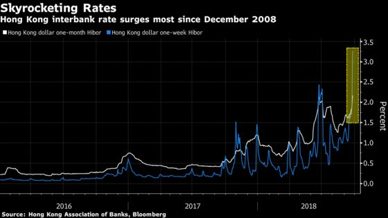 Squeeze Moves From Hong Kong Dollar to Rates