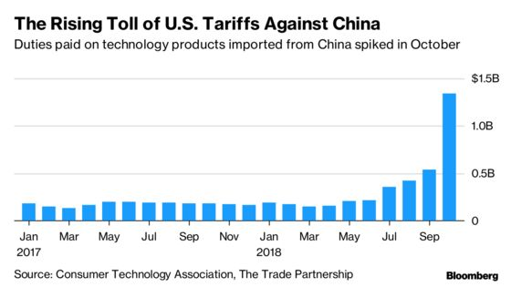 $1 Billion a Month: The Cost of Trump's Tariffs on Technology