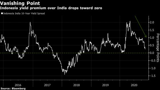 Indonesian Bonds Trounce India's, Bringing Yield Parity in View
