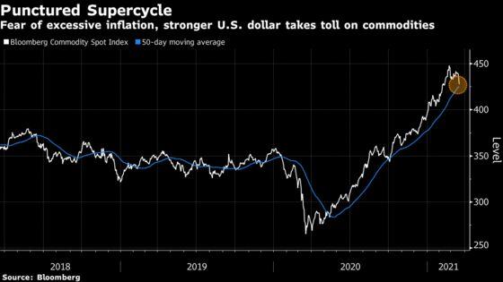 Tech Rises as Treasury Yields Retreat From Peak: Markets Wrap