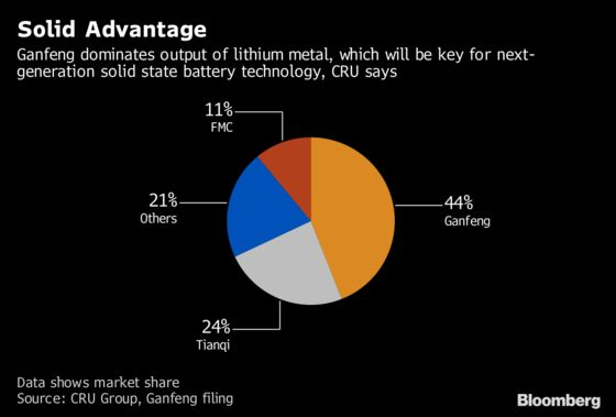 Here's Where Tesla's Supplier Says The Lithium Market Is Heading
