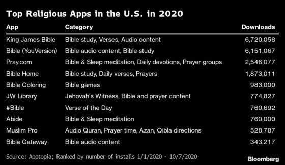 Venture Funders Flock to Religious Apps as Churches Go Online