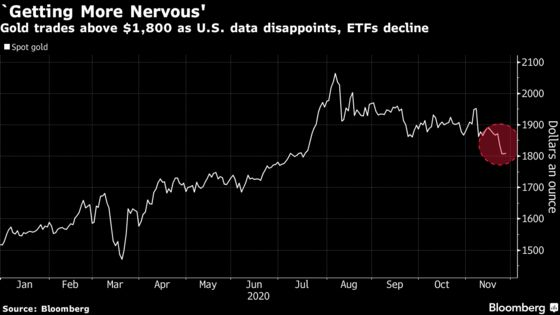 Gold Hovers Above $1,800 as U.S. Data Disappoints, ETFs Decline